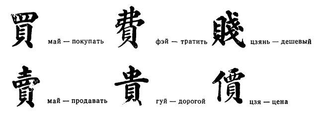 Знак 'бэй' входит в состав многих иероглифов, обозначающих понятия, связанные с деньгами.